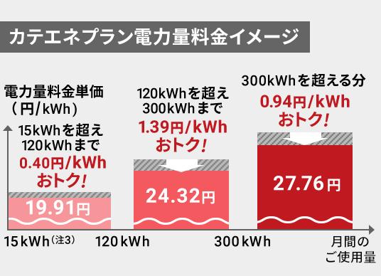 引っ越し 関西 電力